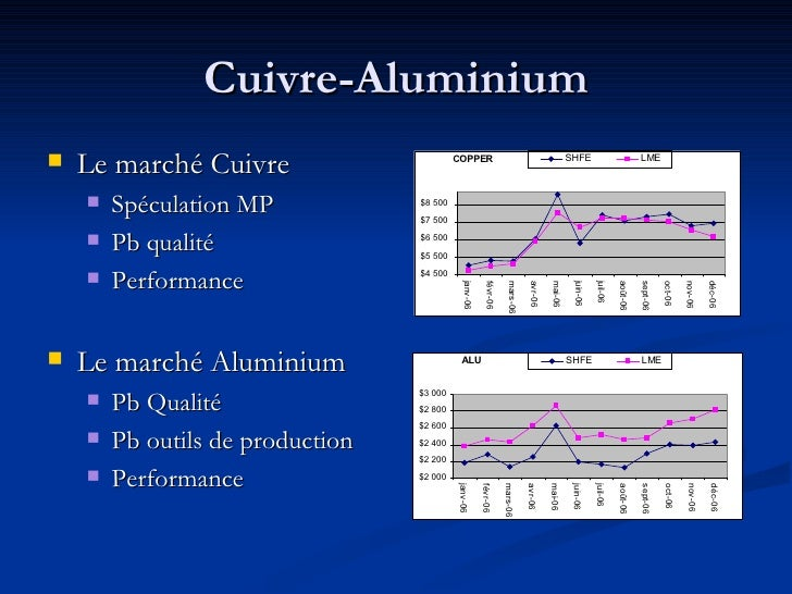 Cuivre-Aluminium <ul><li>Le marché Cuivre </li></ul><ul><ul><li>Spéculation MP </li></ul></ul><ul><ul><li>Pb qualité </li>...