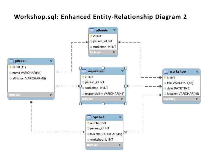 Order by columnname the relational database as pervasive cultural f workshopsql enhanced entity relationship diagram 2 ccuart Gallery
