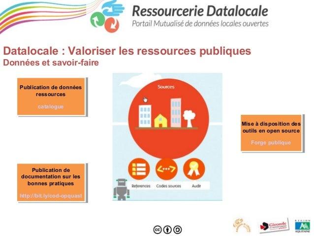 Datalocale : Valoriser les ressources publiques Données et savoir-faire Publication de données Publication de données ress...