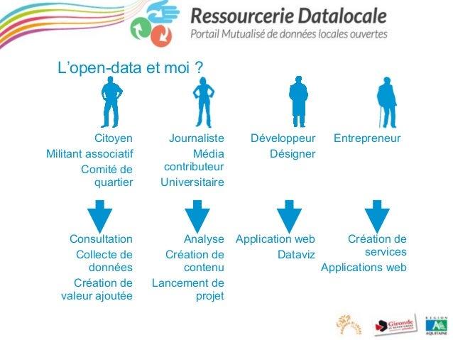 L'open-data et moi ?  Citoyen Militant associatif Comité de quartier  Consultation Collecte de données Création de valeur ...