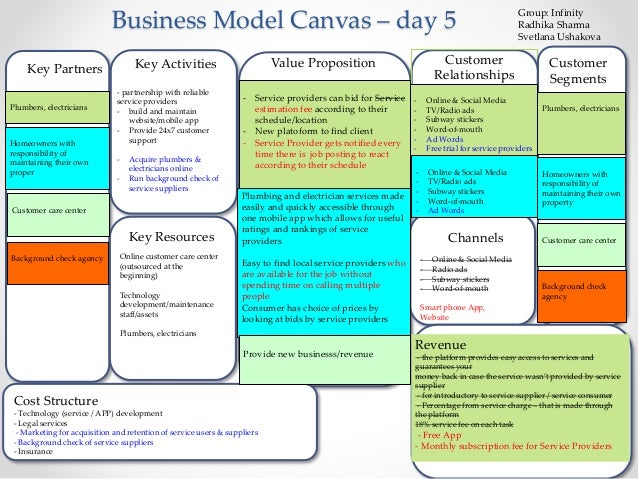 Business Model Canvas – day