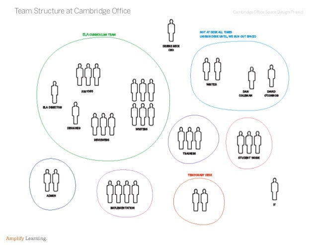 Cambridge Office Space Design Project Amplify Learning. Team Structure at Cambridge Office