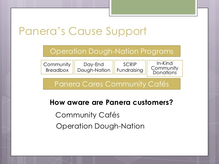 positioning strategy panera bread Where the barbell strategy does coincide with a qsr's brand objectives,  up to  provide a lower-priced alternative to starbucks and panera bread  the value  menu was positioned not as a compromise, but almost as.