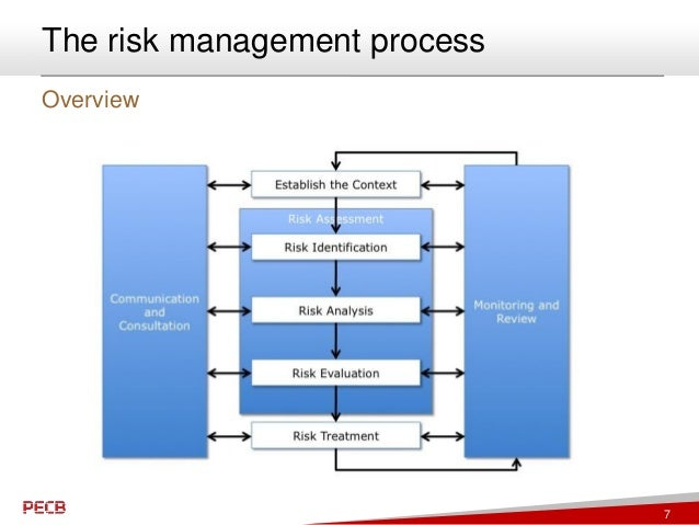 information security risk management Expert guidance on planning and implementing a risk assessment and protecting  your business information in the knowledge economy, organisations have to.
