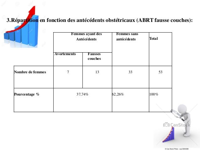 Allo immunisation foeto maternelle rhd - Pourcentage de fausse couche ...