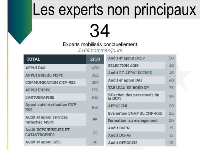 Les experts non principaux 34Experts mobilisés ponctuellement 2169 hommes/jours