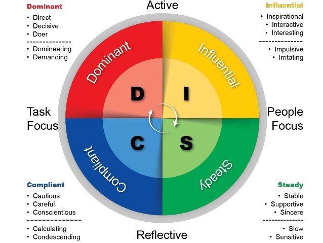 presso about disc methodology