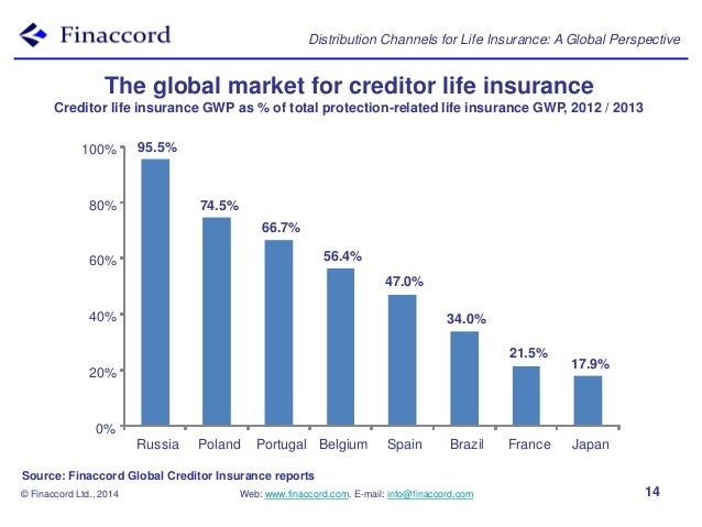 """us non life insurance distribution channels market Today, however, market realities and technology advancements have undercut this """"brute force"""" sales strategy for life insurers roughly half of us agents are set to retire in the next few years, a trend that mirrors the broader retirement bubble within the general population for the foreseeable future, there won't be sufficient."""