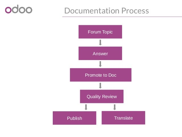 documentation process 4 documentation - Documentation Review Process