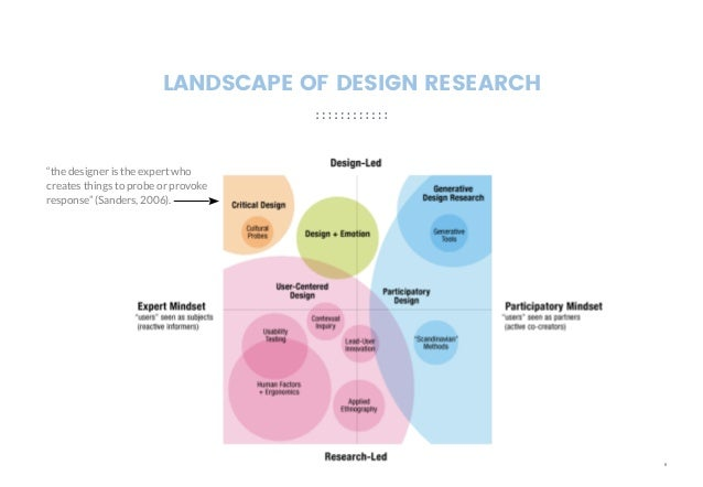 Presentation of the paper vision concepts within the for Landscape design paper
