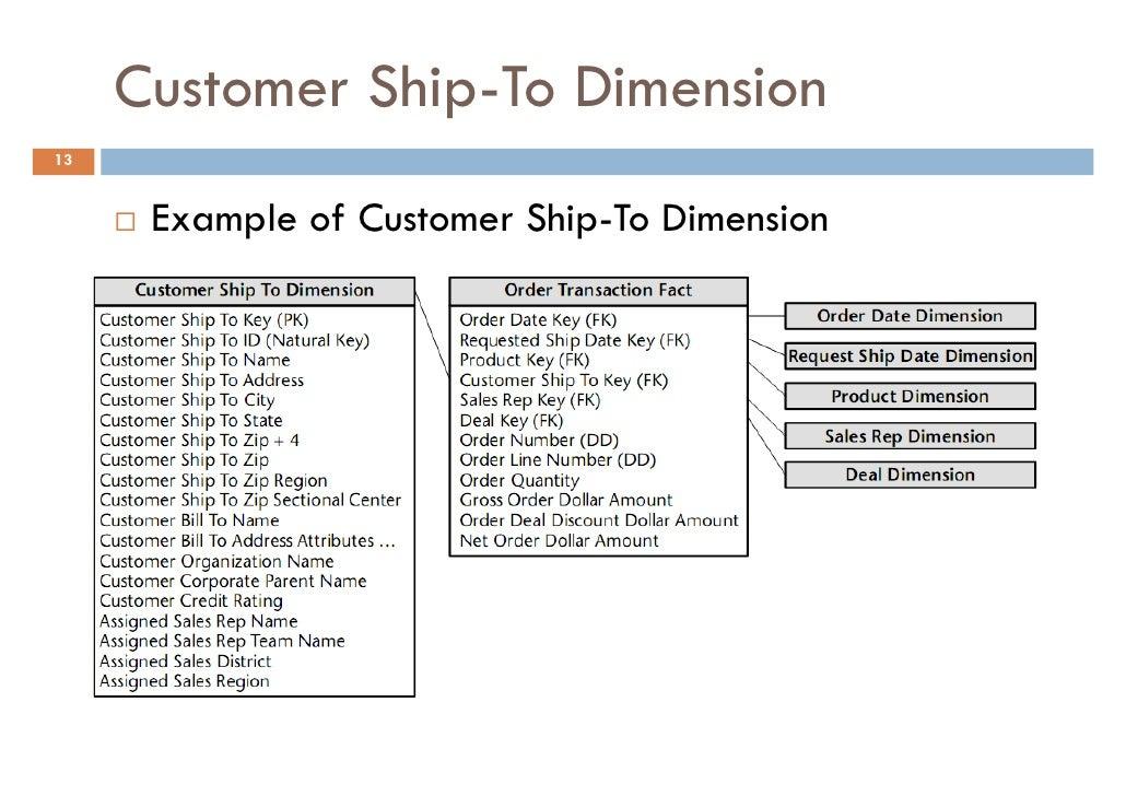 order management resume sample - Order Management Resume Sample