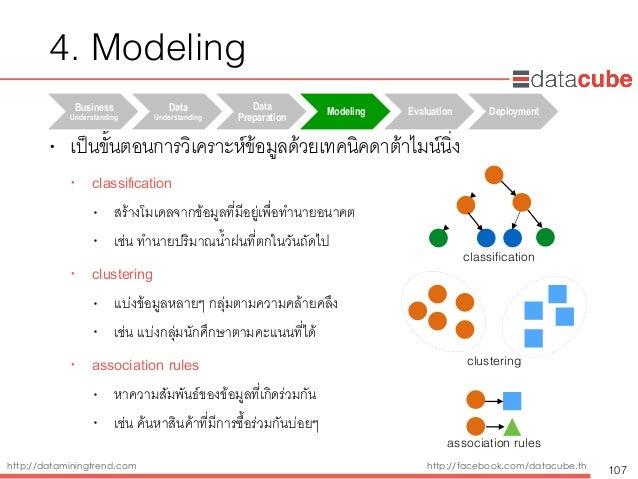 http://dataminingtrend.com http://facebook.com/datacube.th • เป็นขั้นตอนการวิเคราะห์ข้อมูลด้วยเทคนิคดาต้าไมน์นิ่ง • classi...