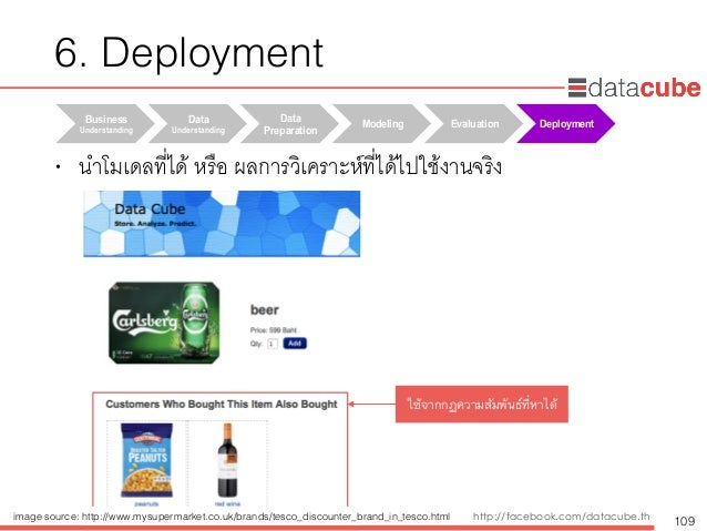 http://dataminingtrend.com http://facebook.com/datacube.th Business Understanding Data Understanding Data Preparation M...