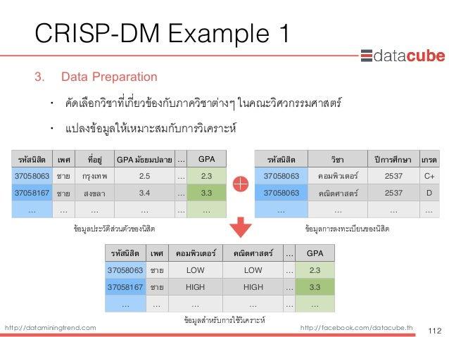 http://dataminingtrend.com http://facebook.com/datacube.th CRISP-DM Example 1 3. Data Preparation • คัดเลือกวิชาที่เกี่ยวข...