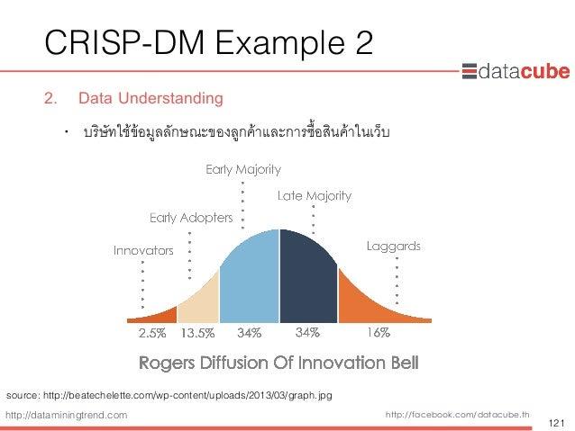 http://dataminingtrend.com http://facebook.com/datacube.th CRISP-DM Example 2 2. Data Understanding • บริษัทใช้ข้อมูลลักษณ...