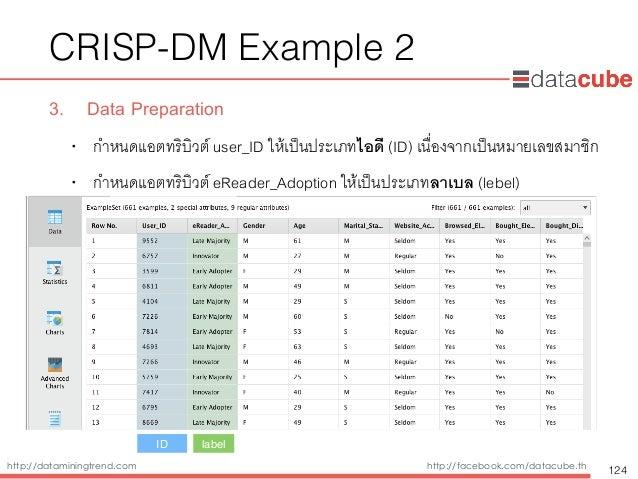 http://dataminingtrend.com http://facebook.com/datacube.th CRISP-DM Example 2 3. Data Preparation • กำหนดแอตทริบิวต์ user_...