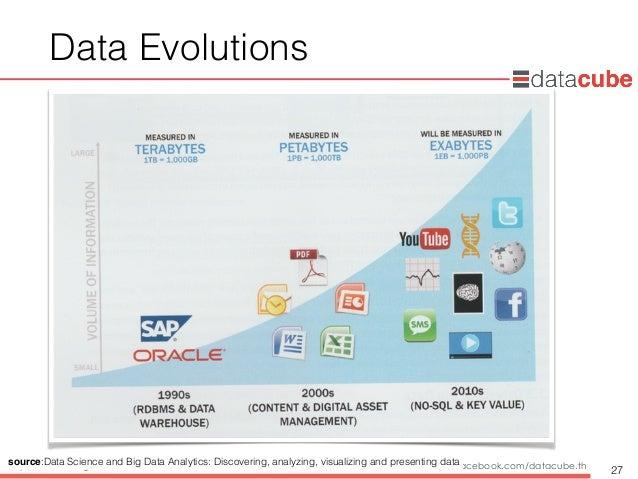 http://dataminingtrend.com http://facebook.com/datacube.th Data Evolutions 27 source:Data Science and Big Data Analytics: ...