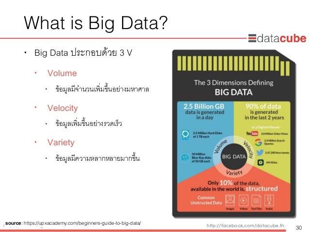 http://dataminingtrend.com http://facebook.com/datacube.th What is Big Data? • Big Data ประกอบด้วย 3 V • Volume • ข้อมูลมี...