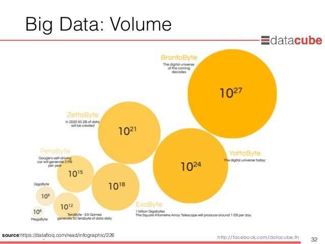 http://dataminingtrend.com http://facebook.com/datacube.th Big Data: Volume 32 source:https://datafloq.com/read/infographic...