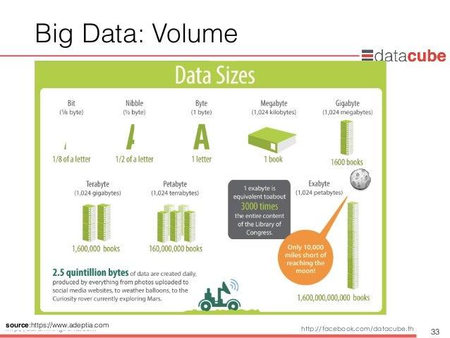 http://dataminingtrend.com http://facebook.com/datacube.th Big Data: Volume 33 source:https://www.adeptia.com