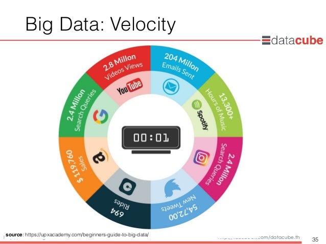 http://dataminingtrend.com http://facebook.com/datacube.th Big Data: Velocity 35 source: https://upxacademy.com/beginners-...