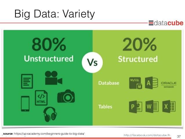 http://dataminingtrend.com http://facebook.com/datacube.th Big Data: Variety 37 source: https://upxacademy.com/beginners-g...