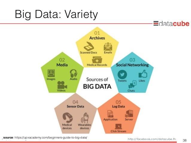 http://dataminingtrend.com http://facebook.com/datacube.th Big Data: Variety 38 source: https://upxacademy.com/beginners-g...