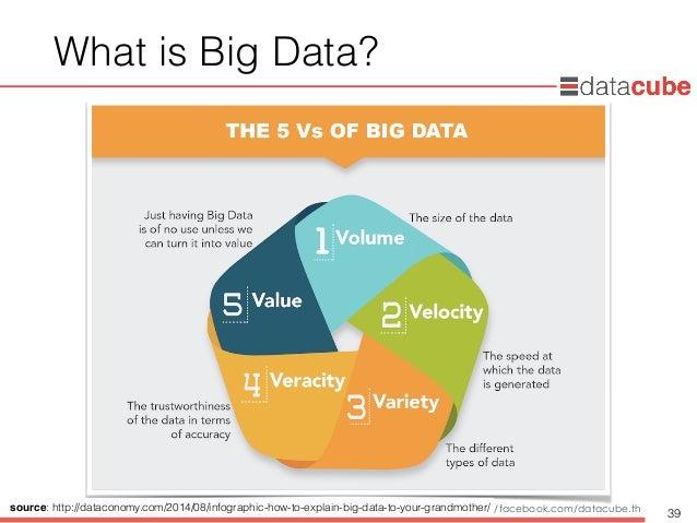 http://dataminingtrend.com http://facebook.com/datacube.th What is Big Data? 39 source: http://dataconomy.com/2014/08/info...