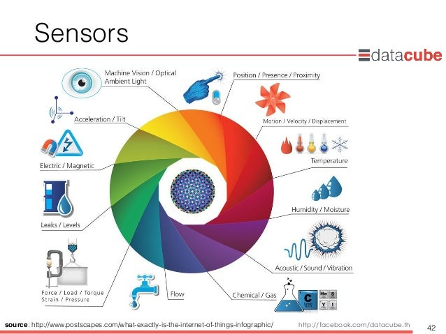 http://dataminingtrend.com http://facebook.com/datacube.th Sensors 42source: http://www.postscapes.com/what-exactly-is-the...