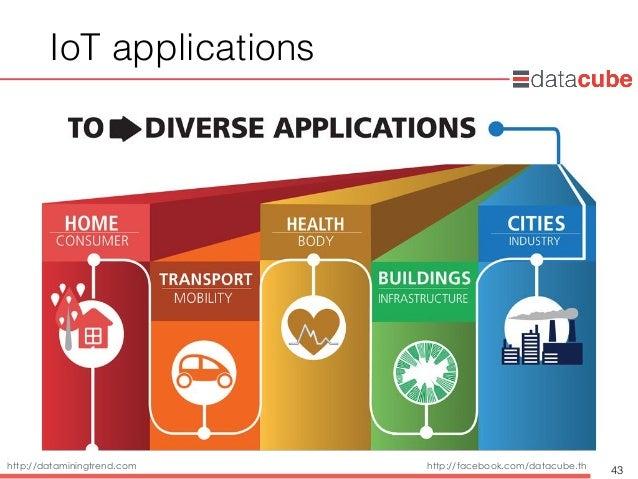 http://dataminingtrend.com http://facebook.com/datacube.th IoT applications 43