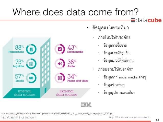 http://dataminingtrend.com http://facebook.com/datacube.th Where does data come from? • ข้อมูลแบ่งตามที่มา • ภายในบริษัท/อ...