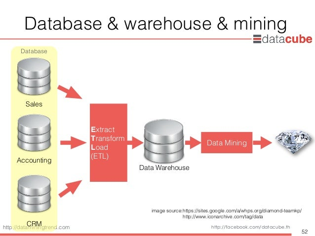 http://dataminingtrend.com http://facebook.com/datacube.th Database & warehouse & mining 52 Database Sales Accounting CRM ...