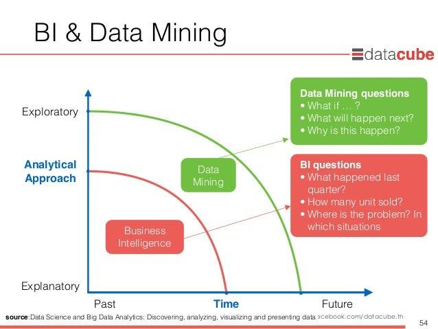 http://dataminingtrend.com http://facebook.com/datacube.th BI & Data Mining 54 Business Intelligence Data Mining Time Anal...