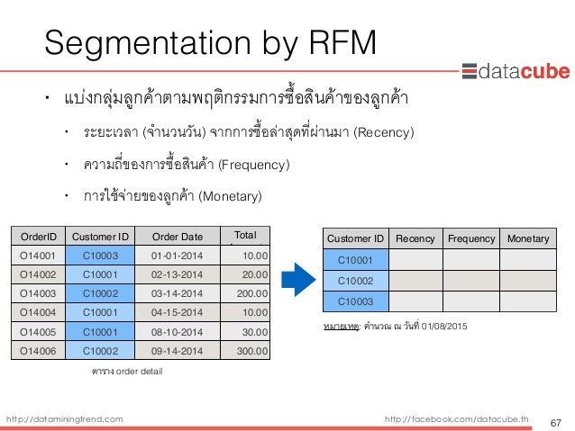 http://dataminingtrend.com http://facebook.com/datacube.th Segmentation by RFM • แบ่งกลุ่มลูกค้าตามพฤติกรรมการซื้อสินค้าขอ...