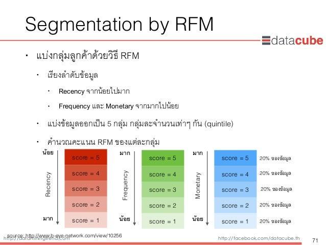 http://dataminingtrend.com http://facebook.com/datacube.th Segmentation by RFM • แบ่งกลุ่มลูกค้าด้วยวิธี RFM • เรียงลำดับข...