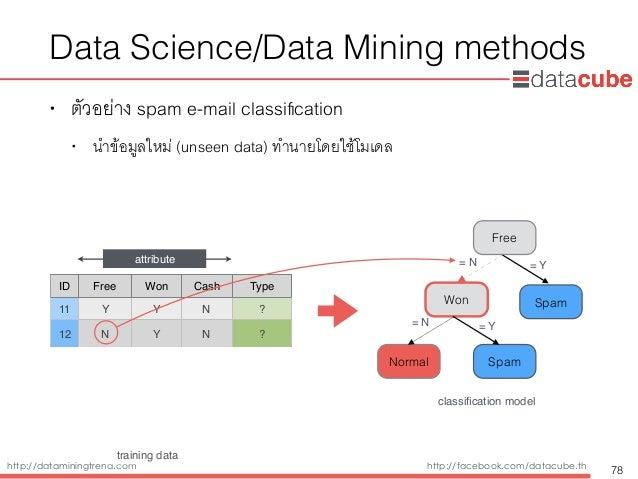 http://dataminingtrend.com http://facebook.com/datacube.th Data Science/Data Mining methods • ตัวอย่าง spam e-mail classifi...