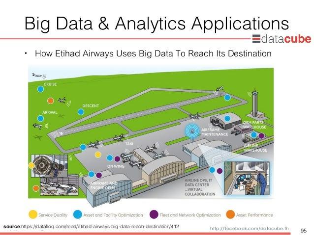 http://dataminingtrend.com http://facebook.com/datacube.th Big Data & Analytics Applications • How Etihad Airways Uses Big...
