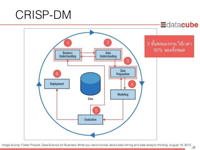 http://dataminingtrend.com http://facebook.com/datacube.th CRISP-DM 98 3 ขั้นตอนแรกจะใช้เวลา 80% ของทั้งหมด 1 2 3 4 5 6 im...