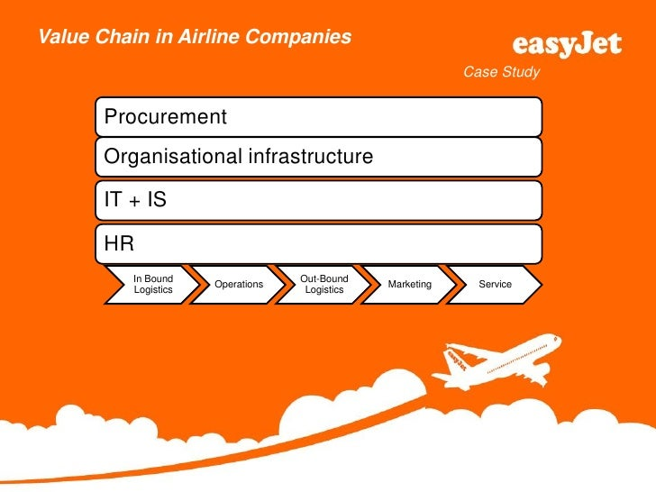 american airlines value chain analysis