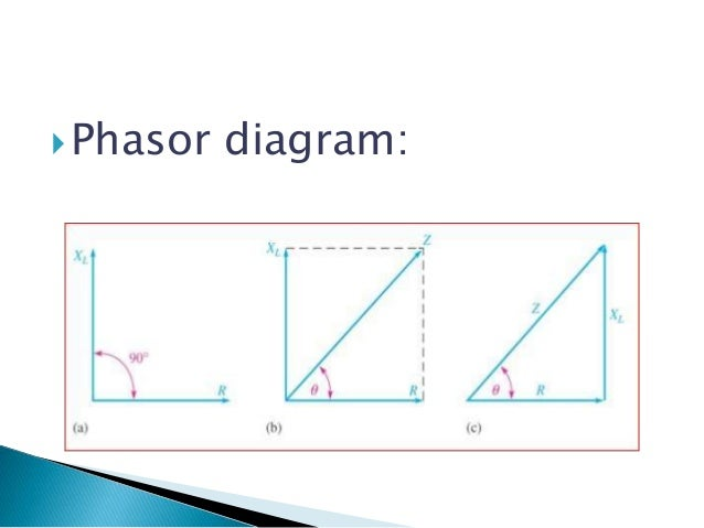 Analysis of phasor diagram phasor analysis of an rlc circuit ccuart Image collections