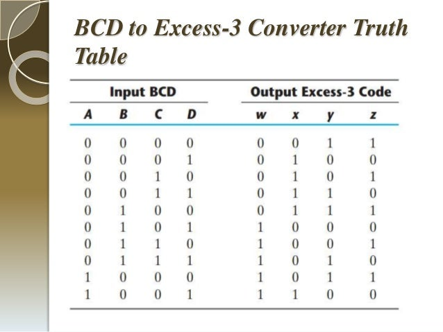 Presentation Energy Efficient Code Converters Using