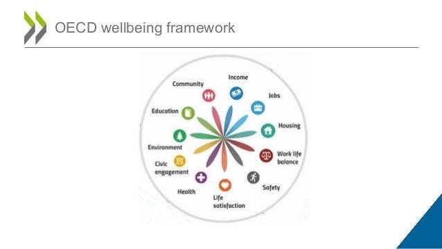 OECD wellbeing framework