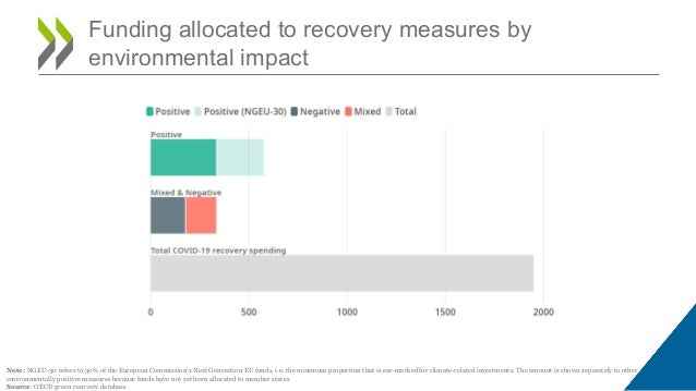 Funding allocated to recovery measures by environmental impact Note: NGEU-30 refers to 30% of the European Commission's Ne...