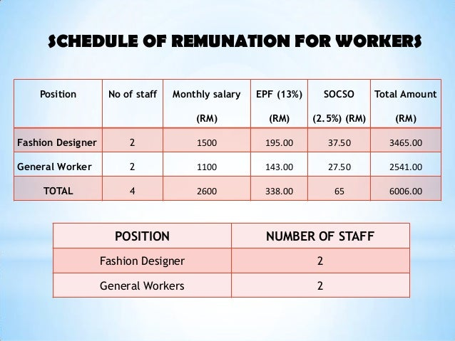 Fashion Designer Salary Per Month Fashion Slap