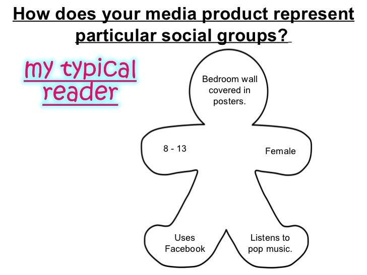 How does your media product represent particular social groups?   8 - 13 Uses Facebook  Listens to pop music.  Female  Bed...