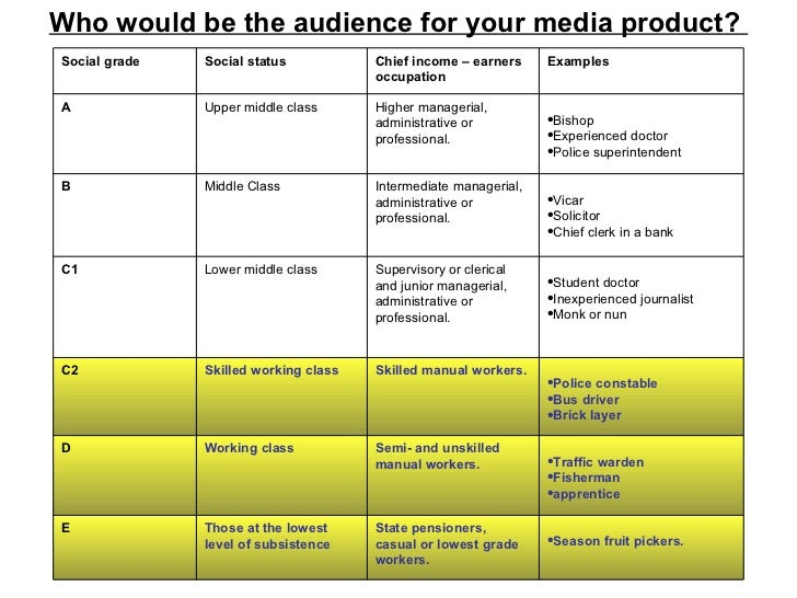 Who would be the audience for your media product?   Social grade Social status Chief income – earners occupation Examples ...