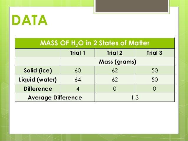 Scientific Method Portfolio Presentation Example