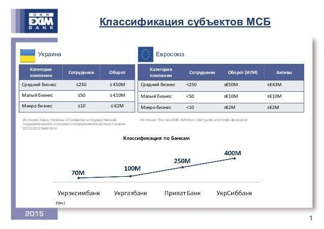 Що заважає експорту українських підприємств: точка зору бізнесу Slide 2