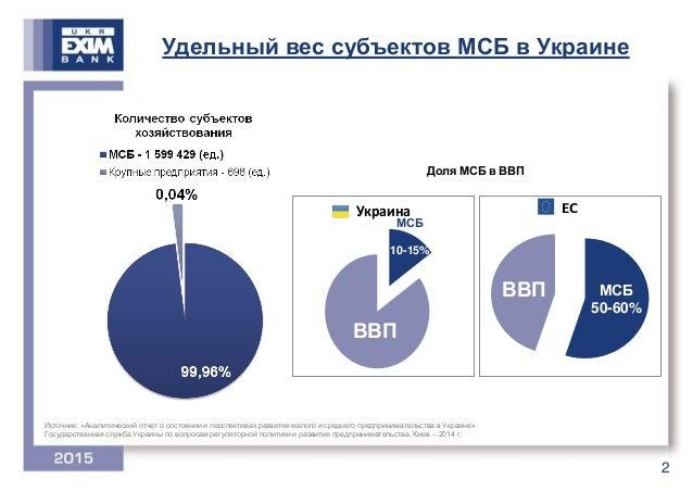 Що заважає експорту українських підприємств: точка зору бізнесу Slide 3