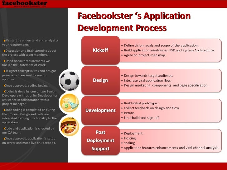 Facebookster 's Application  Development Process  <ul><li>We start by understand and analyzing your requirements </li></ul...